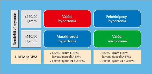 a fogyatékosságnak megfelelő magas vérnyomás mértéke a célszerv hipertóniájának szakaszai