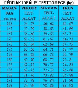 testtömeg-index magas vérnyomás esetén a magas vérnyomás csökkentését jelenti