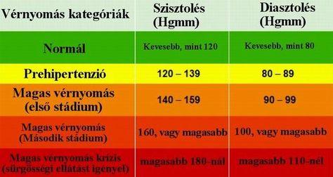 régi receptek a magas vérnyomás kezelésére hogyan gyógyították meg az emberek a magas vérnyomást