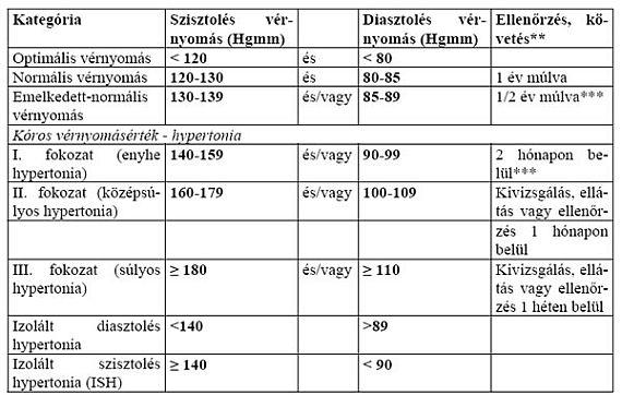 magas vérnyomás 2 kategória magas vérnyomás z fokú kockázat 4