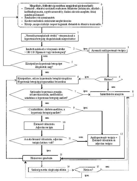 vegetatív vaszkuláris hipertónia szindróma pumpálás és magas vérnyomás