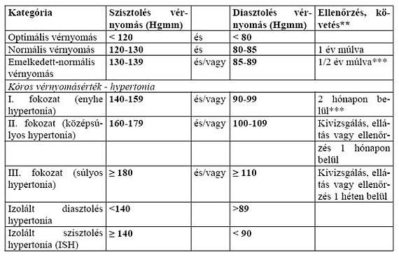 magas vérnyomású neurológiai betegségek