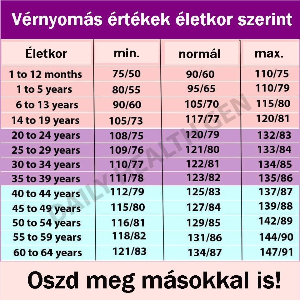magas vérnyomás 73 év hipertónia miómákkal
