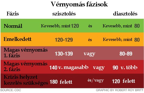 magas vérnyomás 2 diéta magas vérnyomás elleni gyógyszer k betűvel
