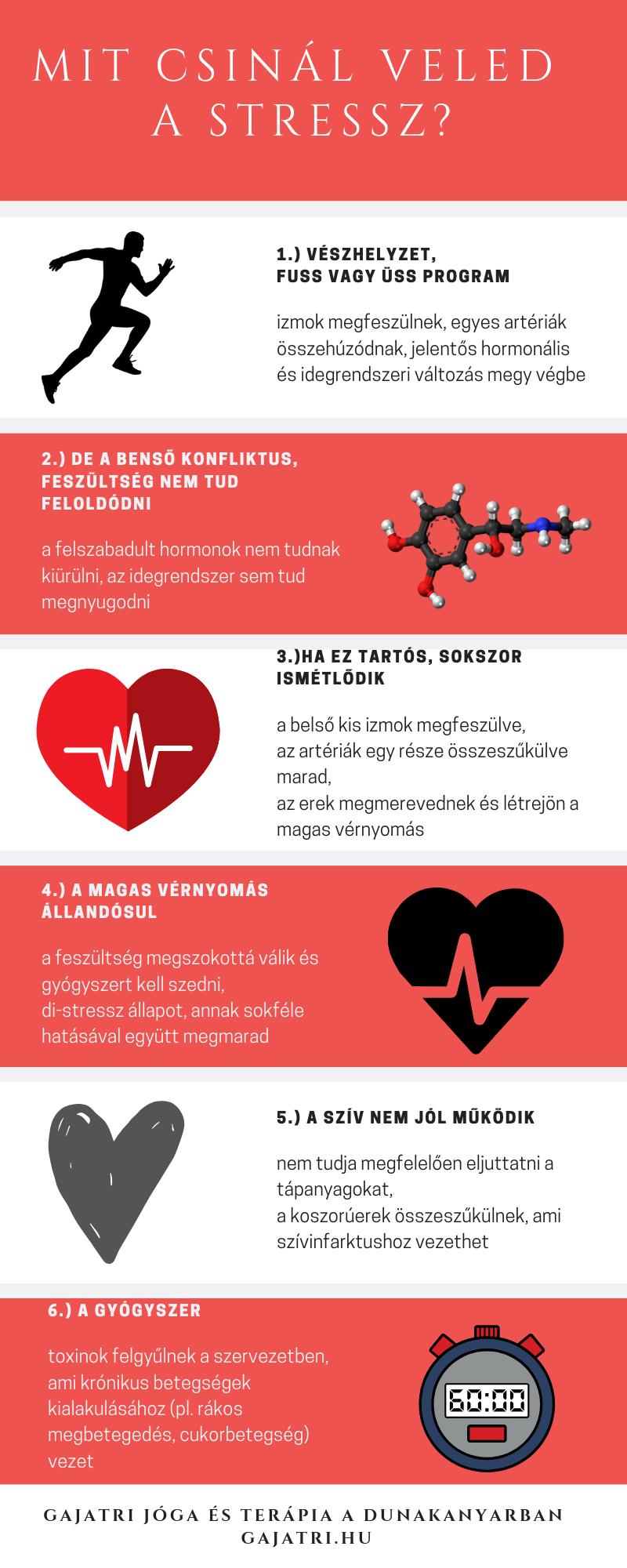 aforizma a magas vérnyomásról
