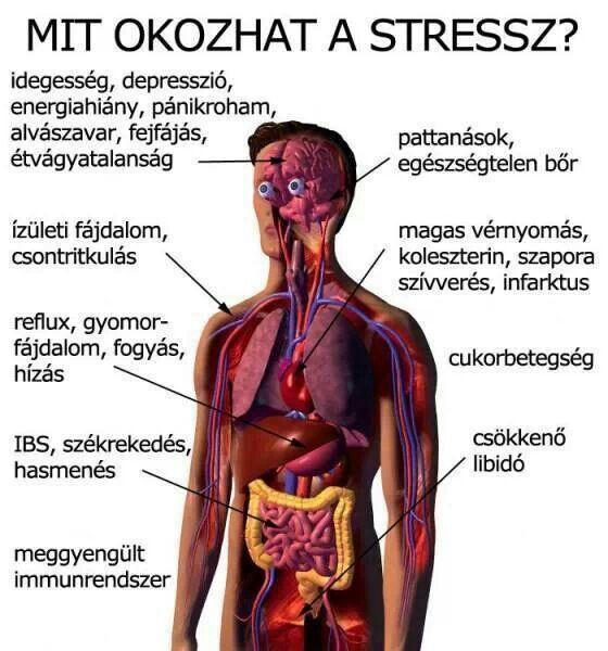 nyaki fájdalom magas vérnyomással magas vérnyomásszint diagram