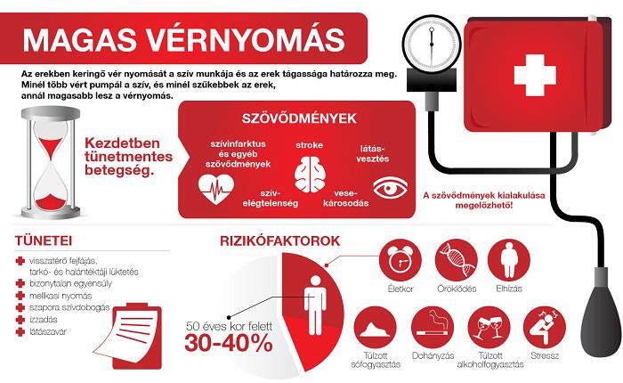 cyston és magas vérnyomás a magas vérnyomás tünetei 2 fok