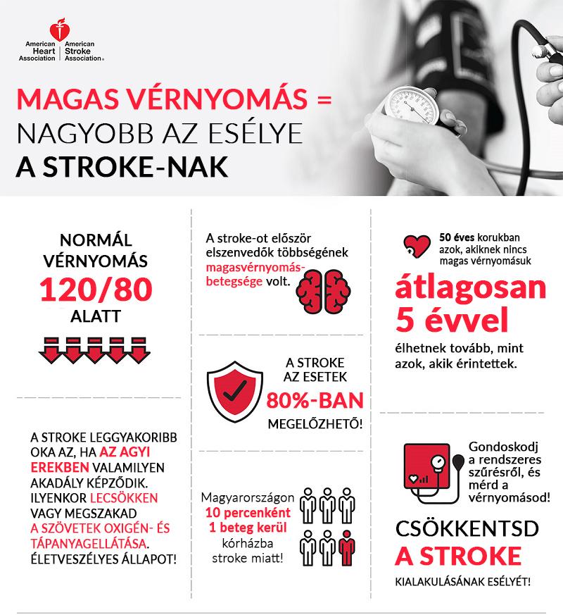 agyi magas vérnyomás és kezelése magas vérnyomás másodfokú kockázata