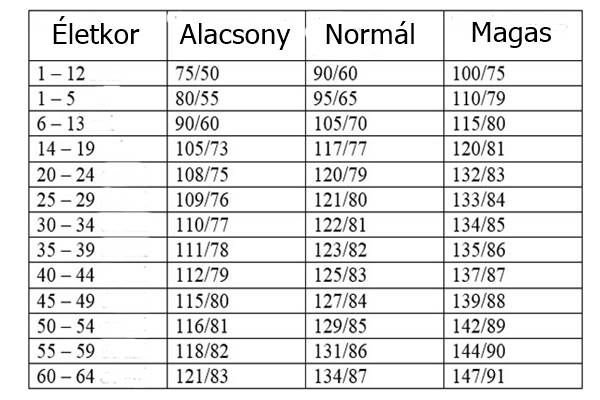 oganov magas vérnyomás mi van nolicin magas vérnyomás esetén