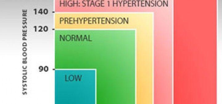 tenorikus hipertónia esetén