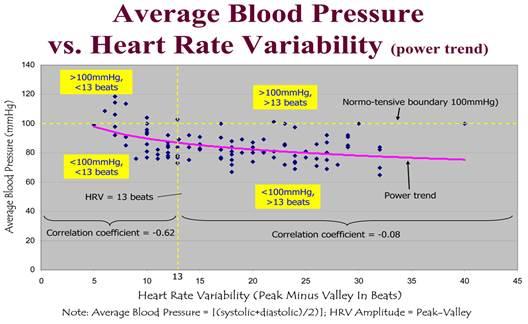 bradycardia és magas vérnyomás egyidejűleg