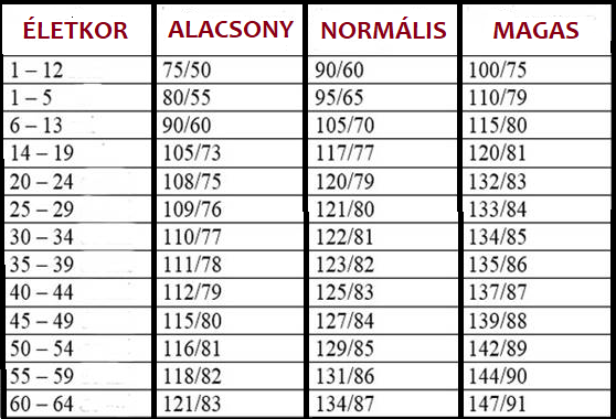 akupunktúrás vélemények magas vérnyomásról akut szenzorneurális halláskárosodás magas vérnyomásban