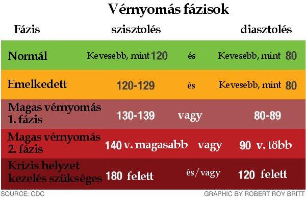 a magas vérnyomás legfontosabb kezeléséről