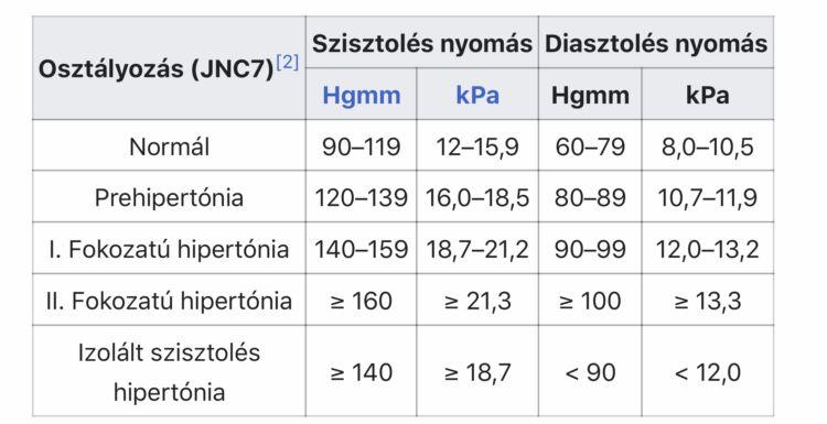magas vérnyomású csoportok terápia hipertóniás vizsgálatok