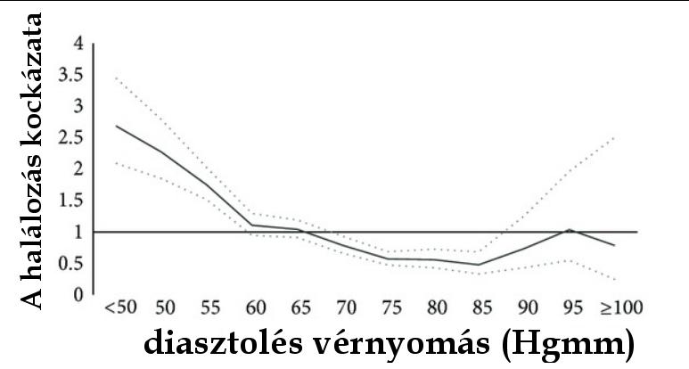 magas vérnyomás sok folyadék