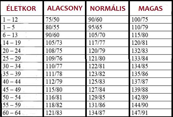 magas vérnyomás helyzetben izom hipertónia felnőtteknél