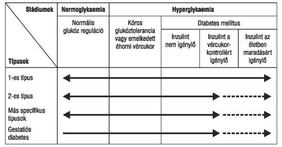 a cukorbetegség és a magas vérnyomás kezelésére szolgáló élelmiszerek listája