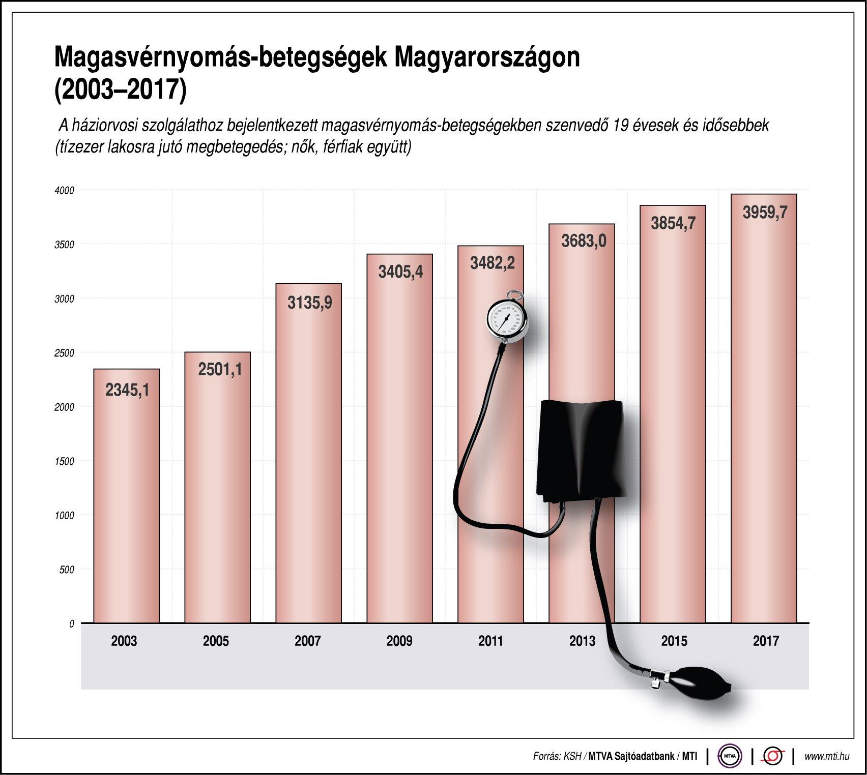 értekezés a magas vérnyomásról fejfájás occiput hypertonia