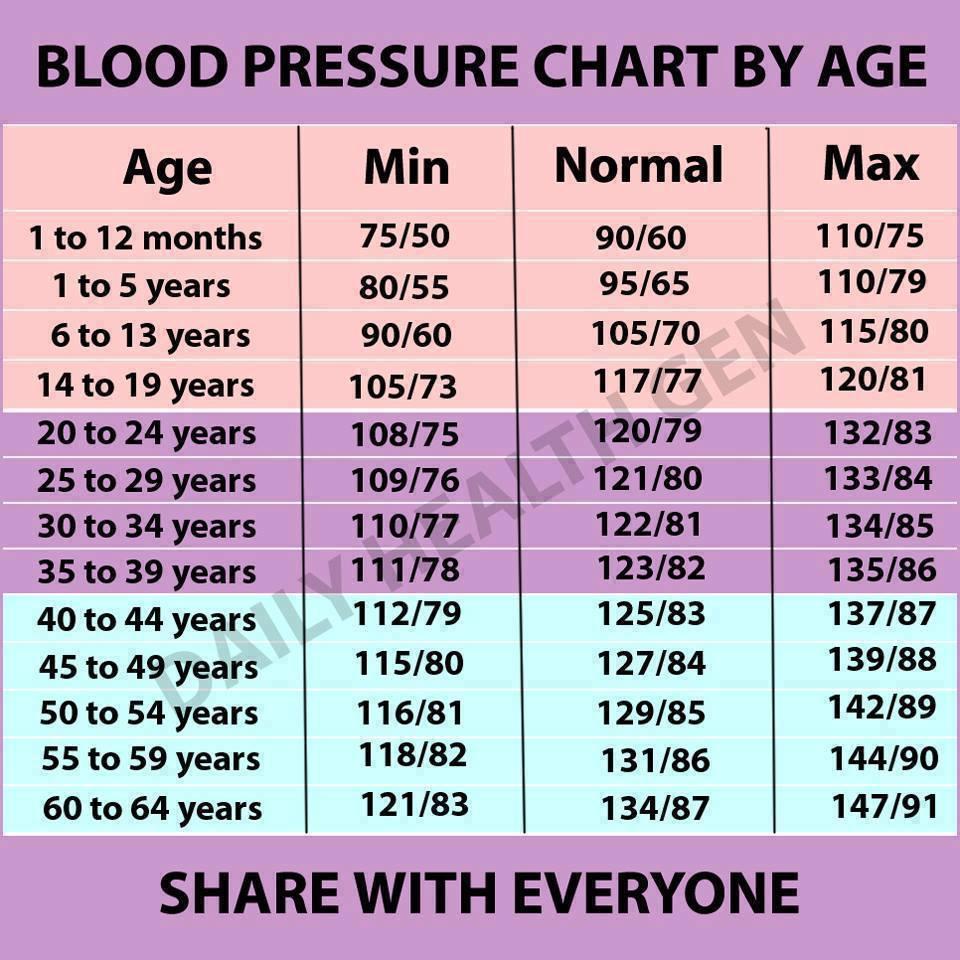 2 fokos magas vérnyomás esetén mekkora a nyomás magas vérnyomás szakaszonként