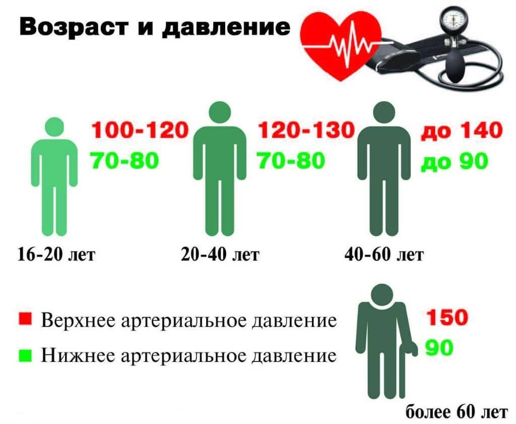 mi a magas vérnyomás 120-70 endokrin rendszer hipertóniával