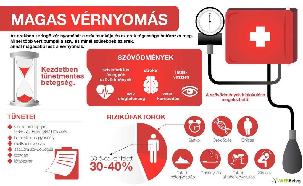 hipertónia típusai és szakaszai