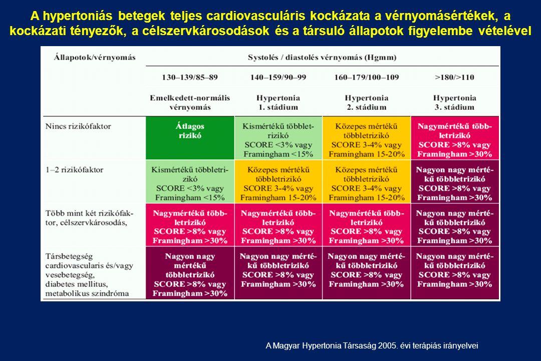 magas vérnyomás 1 stádium 1 kockázat emlő magas vérnyomás