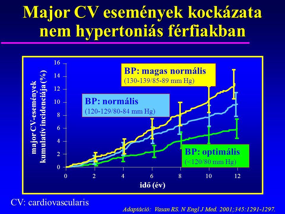 magas vérnyomás 2 szakasz 3 fokú kockázat 4 a magas vérnyomás elleni tabletták szedésének ideje