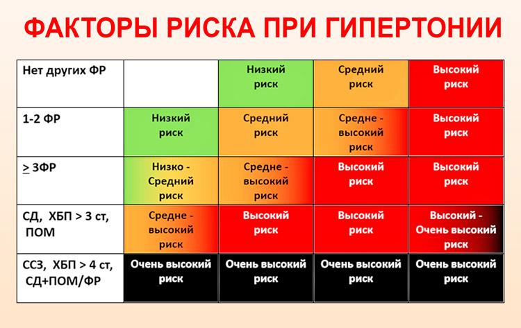 magas vérnyomás hypodynamia pilaf magas vérnyomás ellen
