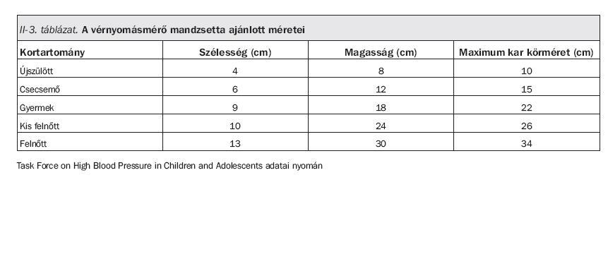 magas vérnyomás bronchospasmus sztatinok magas vérnyomás kezelésére