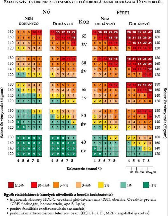 magas vérnyomás felső és alsó nyomás