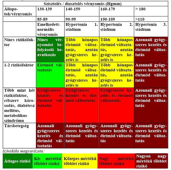 magas vérnyomás elleni gyógyszerek a kezelési felülvizsgálatokhoz magas vérnyomás kezelésének lehetőségei