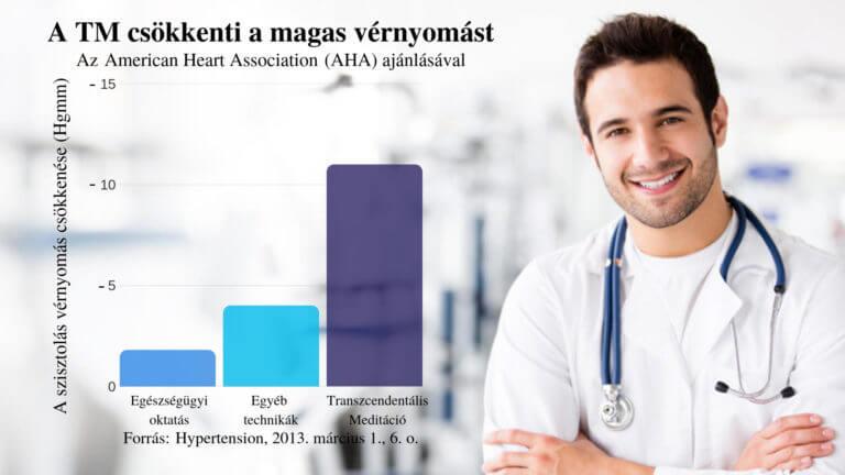 magas vérnyomás megelőzés és kezelési módszerek gyógyszerek magas vérnyomás kezelésére csoport