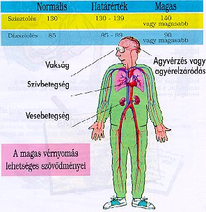 csakrák és magas vérnyomás fokú magas vérnyomás ad rokkantságot
