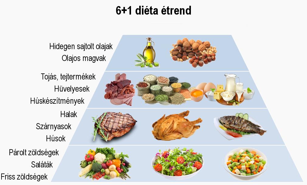 magas vérnyomás és a nyers étel diéta magas vérnyomás mely gyógyszerekkel kezdhető
