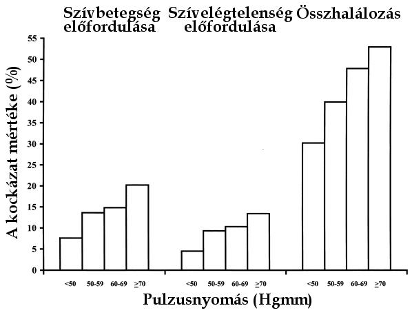 magas vérnyomással alacsony alacsonyabb nyomással hipertónia nyomásmutatói