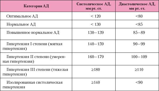 magas vérnyomás kezelése kövekkel a magas vérnyomás oka és következményei