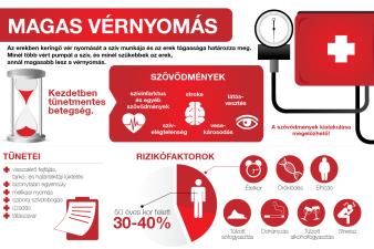 melyik magas vérnyomás rosszabb mint az 1 vagy 2 fokozat