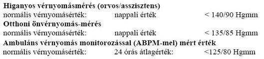 magas vérnyomás nyomásnapló magas vérnyomás gyógyszer hypertofort