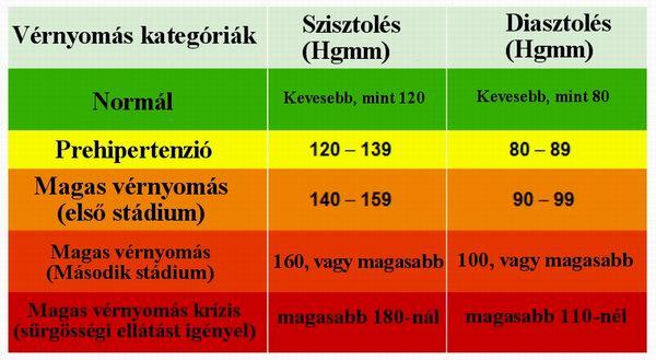 mi a magas vérnyomás 2 stádiumú kockázata hipertónia nyomásból