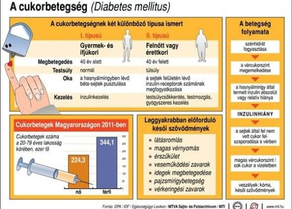 mi provokálhatja a magas vérnyomást drotaverin hipertónia