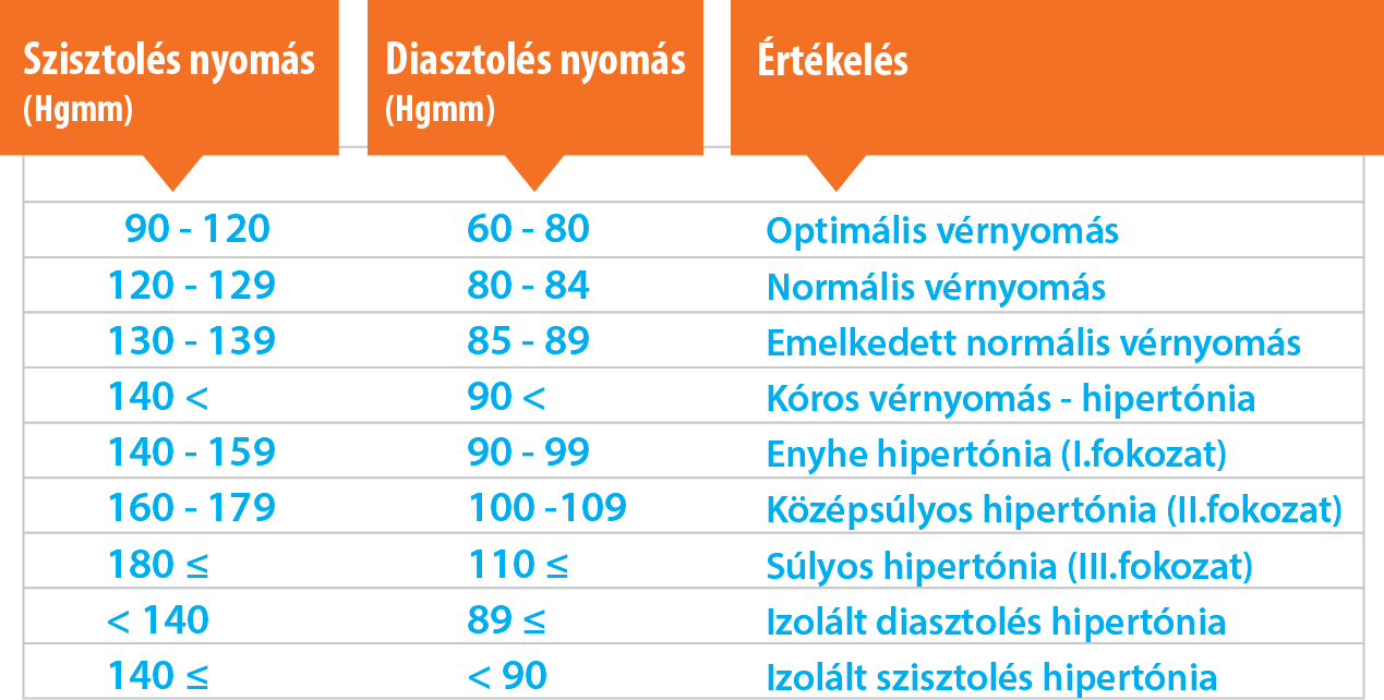hipertónia szívelégtelenség kockázata Helev gyógyszerek magas vérnyomás ellen