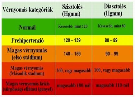 a magas vérnyomás vérnyomása estére csökken