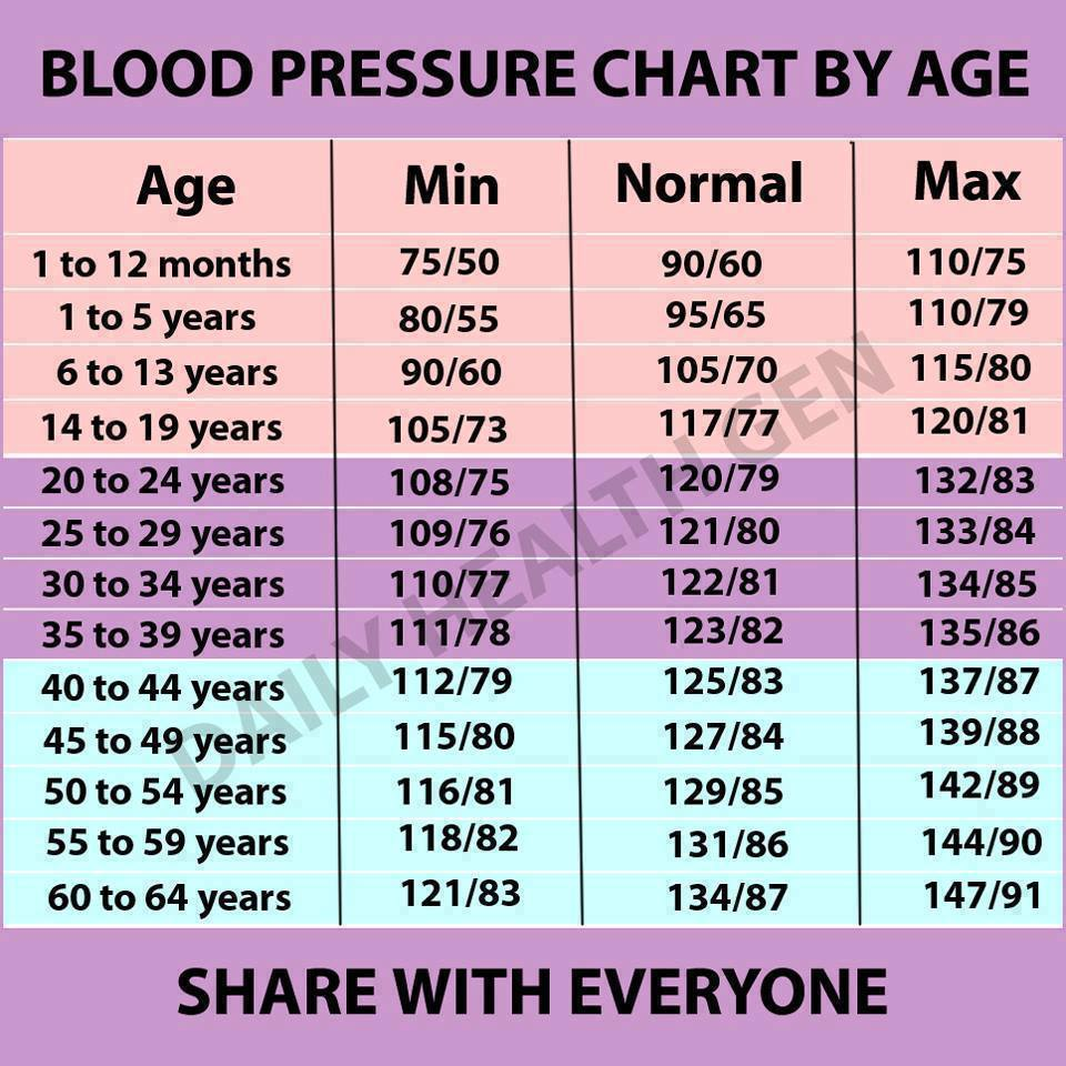 hogyan lehet gyógyítani a magas vérnyomás vélemények magas vérnyomás és fő