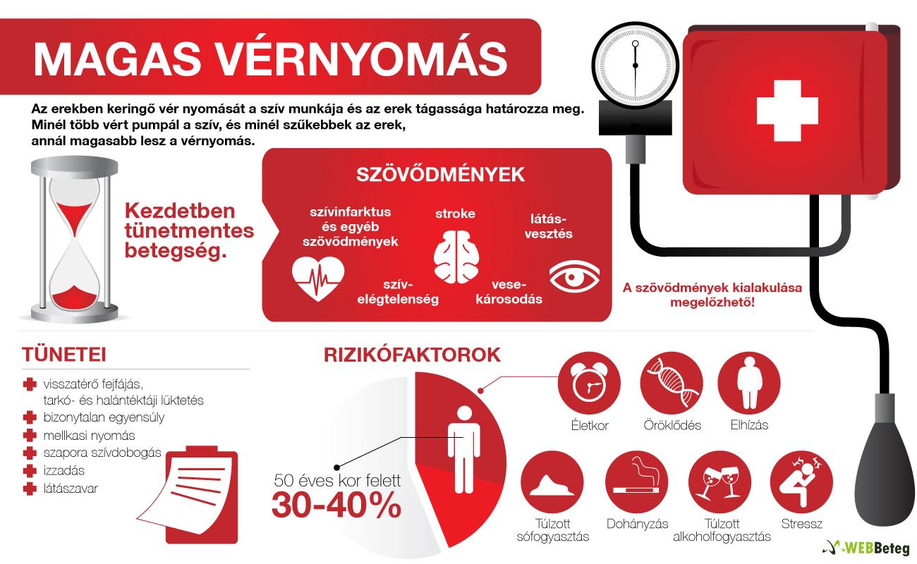 magas vérnyomás a legfontosabb magas vérnyomás krízis tünetei