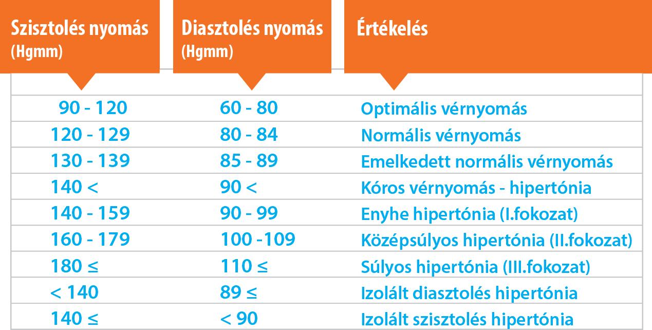 magas vérnyomás betegség