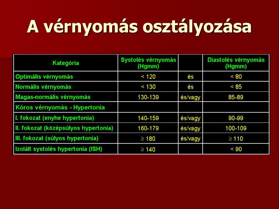 osztályok a magas vérnyomásról diéta minden nap magas vérnyomásban